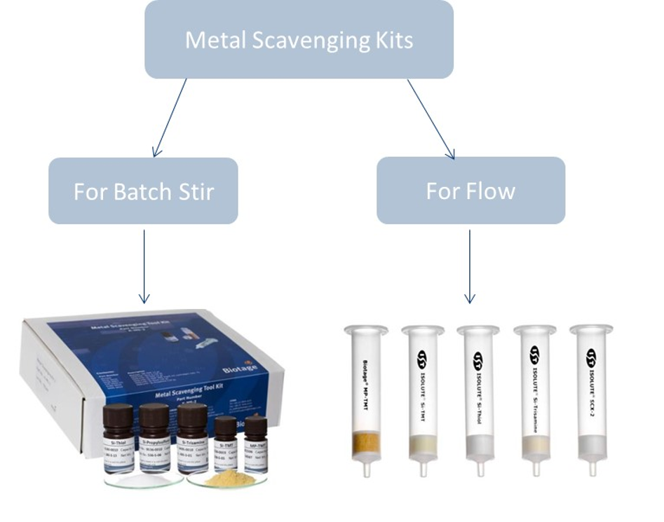 Practical Lab methods for the development of metal removal processes