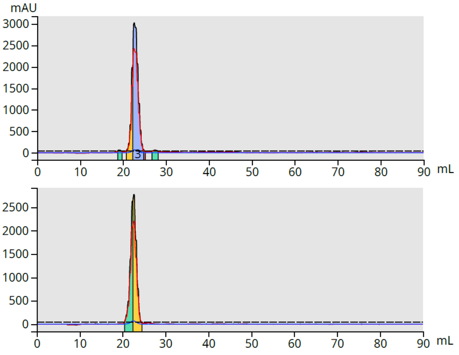 CBD fraction 1 and 2 purity by scaling column